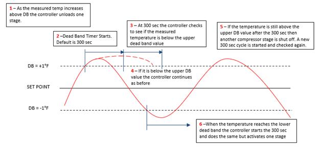 Hatch Air Source Heat Pump capacity control chart